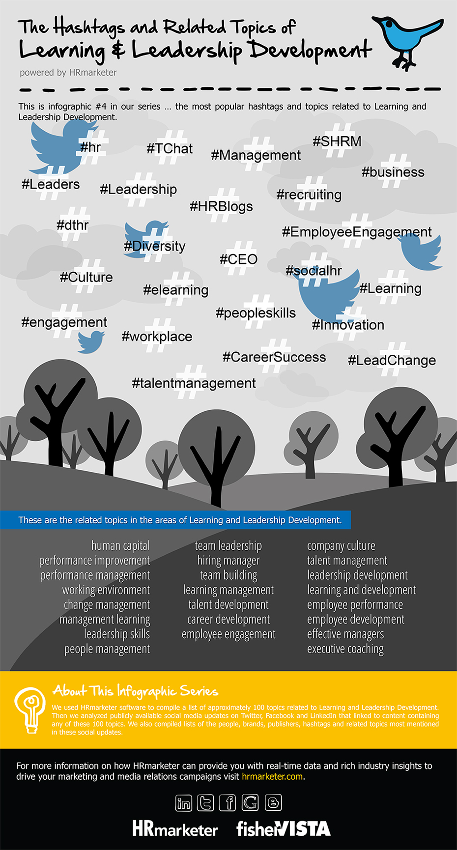 Hrmarketer.com | Infographic | The Hashtags and Related Topics of Learning & Leadership Development