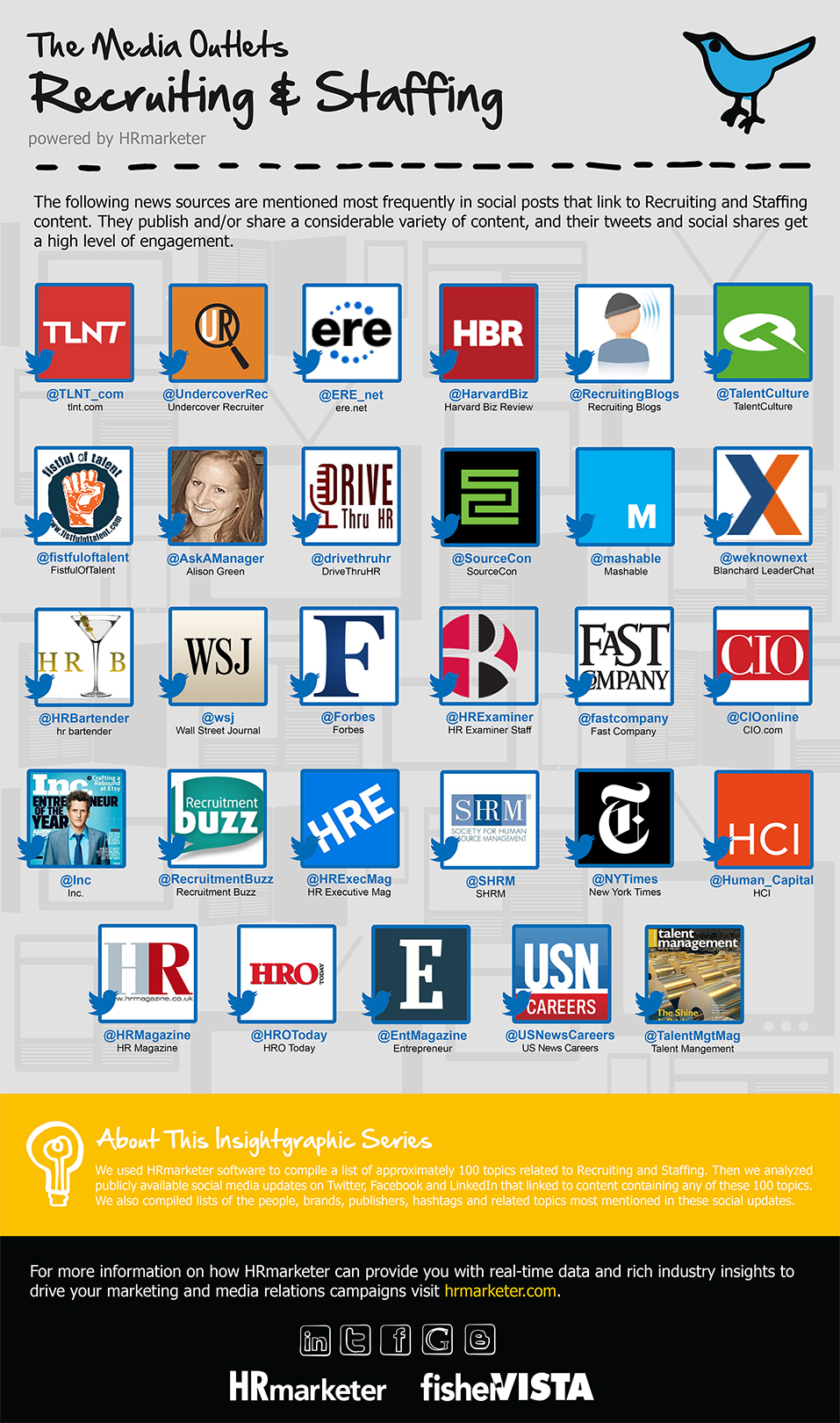 Hrmarketer.com | Infographic | The Media Outlets Recruiting & Staffing